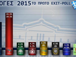 Μεγάλη νίκη για τον ΣΥΡΙΖΑ στις εθνικές εκλογές - Δείτε τα πρώτα Exit Polls