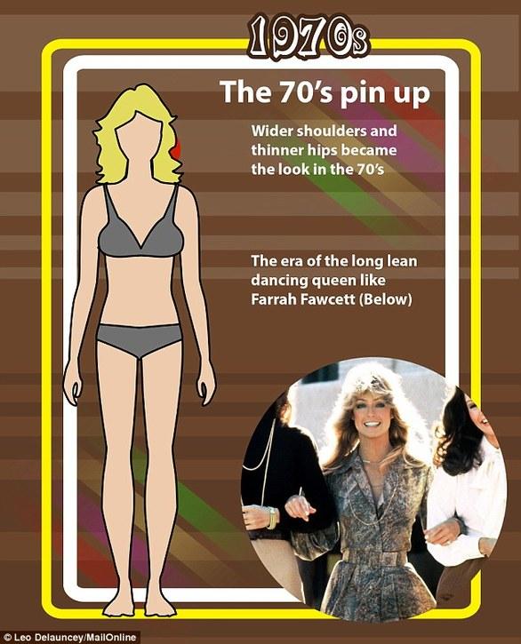 Η εξέλιξη του γυναικείου σώματος - Από το skinny στις... καμπύλες (pics)