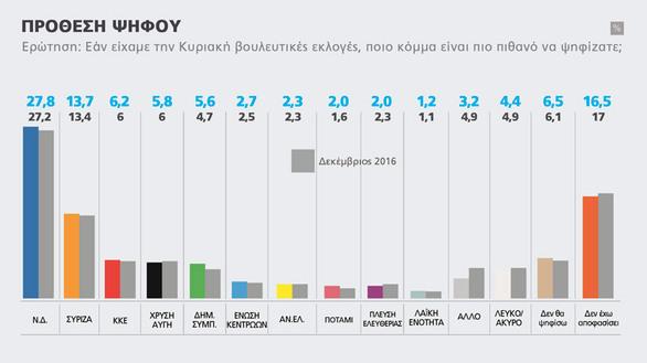 Marc - Προβάδισμα της ΝΔ με 27,8% έναντι του ΣΥΡΙΖΑ με 13,7%