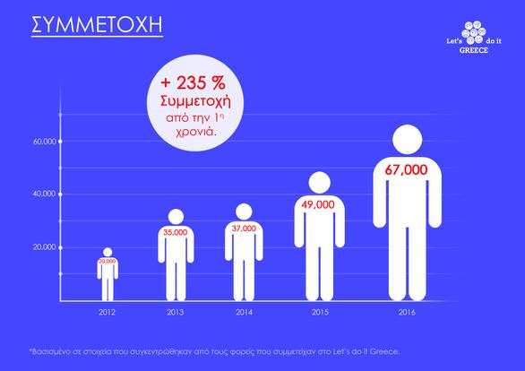 Let's do it Greece - Μια παρέα παιδιών ενώνει όλη την Ελλάδα!