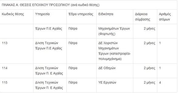 Πάτρα: Έρχονται προσλήψεις 28 ατόμων για την κάλυψη εποχικών ή παροδικών αναγκών της Περιφέρειας Δυτικής Ελλάδας