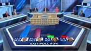 Εκλογές 2019: Ο Χατζηνικολάου 'τίναξε' πάλι το ρολόι στα exit poll!