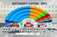 Exit poll: Οι πιθανές έδρες των κομμάτων