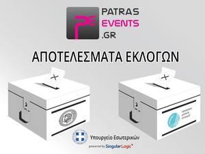 Εκλογές 2019: Αποτελέσματα για Δήμο Πατρέων, Περιφέρεια Δυτικής Ελλάδας, Ευρωεκλογές