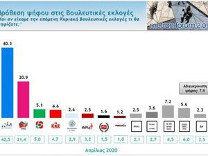 Δημοσκόπηση: Απώλειες για ΝΔ και ΣΥΡΙΖΑ, αλλά μεγάλη η διαφορά στην πρόθεση ψήφου