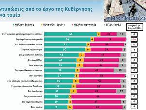 Δημοσκόπηση: Πώς κρίνονται κυβέρνηση και ΣΥΡΙΖΑ, τι λένε για κορωνοϊό