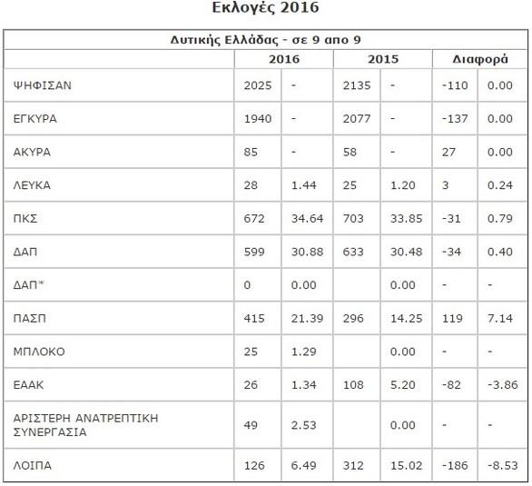 Πάτρα: ΔΑΠ στο Πανεπιστήμιο, Πανσπουδαστική στο ΤΕΙ οι νικητές στις φοιτητικές εκλογές