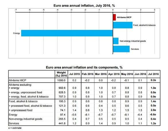 Eurostat: «Πρωταθλήτρια Ευρώπης» στην ανεργία η Ελλάδα με 23,3%