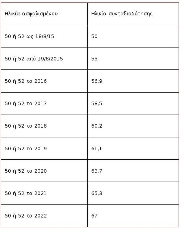 Τα κριτήρια και οι προϋποθέσεις για σύνταξη στα 60