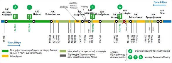 Ολυμπία Οδός - Η κυκλοφορία τo τριήμερο της Καθαράς Δευτέρας