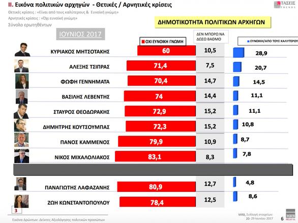 Σταθερό διψήφιο προβάδισμα στη ΝΔ δίνει νέα δημοσκόπηση