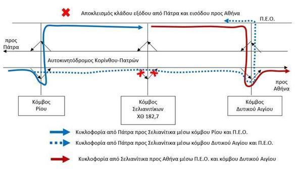 Πατρών - Πύργου: Προσωρινός αποκλεισμός τμημάτων του Κόμβου Σελιανιτίκων