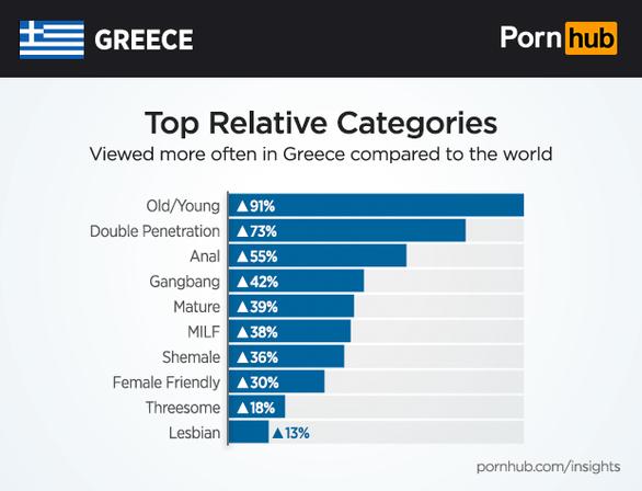 Εδώ βλέπουμε μία σύγκριση της Ελλάδας με όλο τον υπόλοιπο κόσμο…