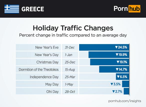 Tι κάνουν οι Έλληνες τις μεγάλες Εθνικές εορτές…
