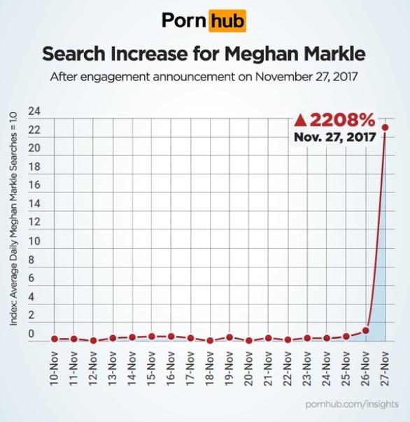 Pornhub - Αυξήθηκαν κατά 2.208% οι αναζητήσεις για τη Μέγκαν Μαρκλ