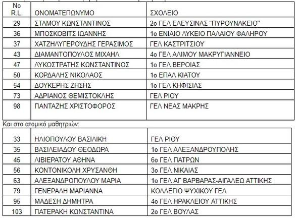 Στις 14 και 15 Μαρτίου το Πανελλήνιο Σχολικό Πρωτάθλημα Λυκείων στην Πάτρα!