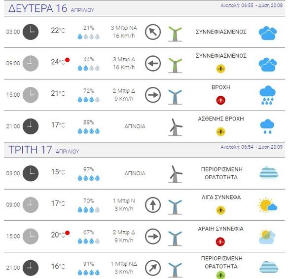 Σκόνη, συννεφιά και δυνατοί άνεμοι στην Πάτρα - Δείτε τον καιρό