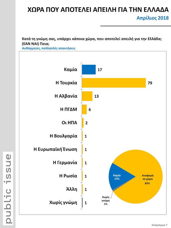 Public Issue - Τι πιστεύουν οι πολίτες για τις ελληνοτουρκικές σχέσεις (φωτο)