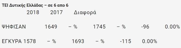 Πάτρα: Τα αποτελέσματα των φοιτητικών εκλογών