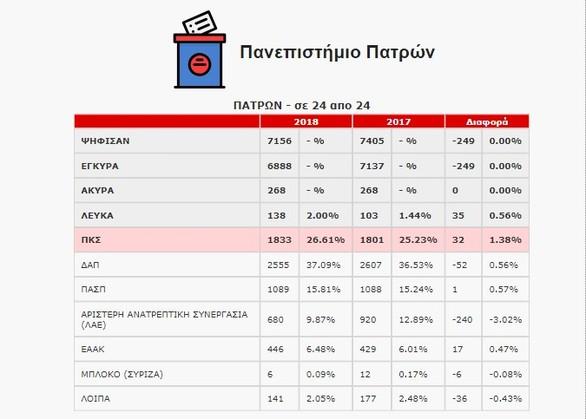 Τα βασικά σημεία των αποτελεσμάτων των φοιτητικών εκλογών στην Πάτρα (pics)