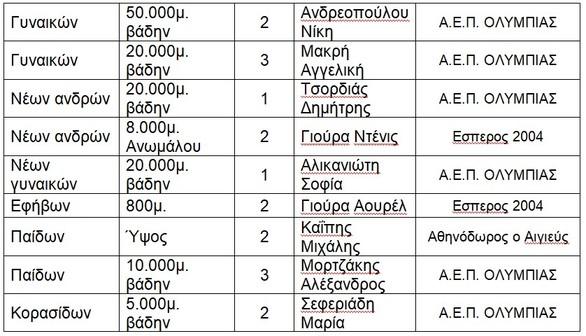 Στίβος - Σε πολύ καλό επίπεδο κυμαίνεται ο απολογισμός των αθλητών της Πάτρας