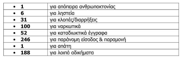 Δυτική Ελλάδα: Πλούσια η δράση της Αστυνομικής Διεύθυνσης για το μήνα Οκτώβριο