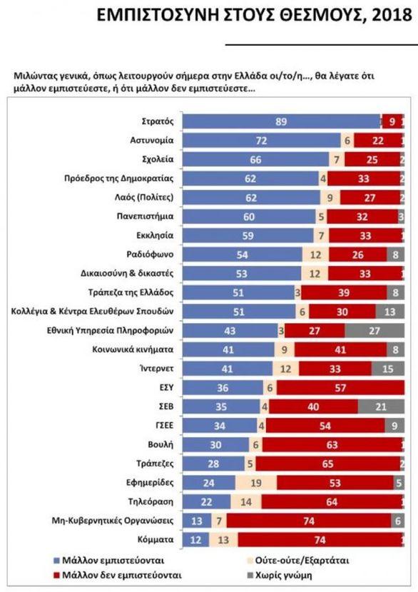 Public Issue: Τον Στρατό και την Αστυνομία εμπιστεύονται περισσότερο οι Έλληνες