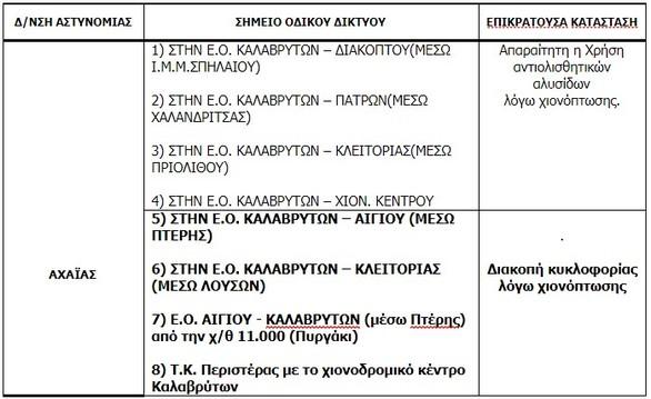 Οι κυκλοφοριακές συνθήκες που επικρατούν στη Δυτική Ελλάδα - Προσοχή στις μετακινήσεις