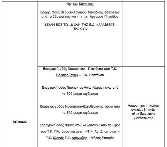 Δυτική Ελλάδα: Τα σημεία που χρειάζονται αλυσίδες