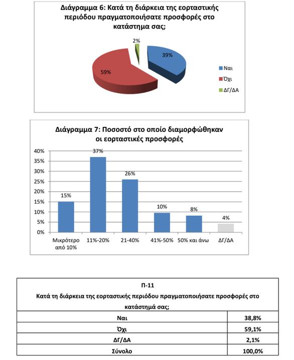 ΕΣΕΕ: Έρευνα για την κίνηση των εμπορικών καταστημάτων στην εορταστική περιόδο