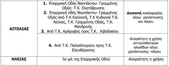 Δυτική Ελλάδα: H κατάσταση που επικρατεί στο οδικό δίκτυο - Διακοπές κυκλοφορίαςλόγω της κακοκαιρίας