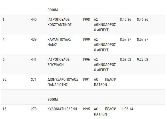 Όλοι οι Αχαιοί που παίρνουν μέρος στο Κλειστό Πανελλήνιο Πρωτάθλημα Στίβου!
