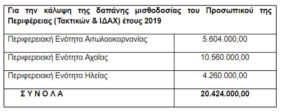 Δυτική Ελλάδα: Τα έσοδα της Περιφέρειας από κρατικές πηγές