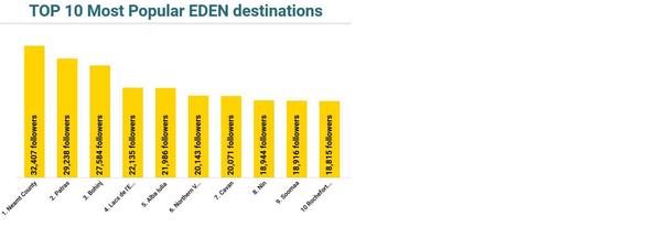 Στη 2η θέση μεταξύ των αναδυόμενων τουριστικά περιοχών του Δικτύου EDEN η Περιφέρεια Δυτικής Ελλάδας