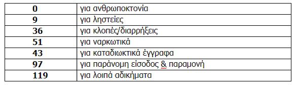Δυτική Ελλάδα: Σε 355 συλλήψεις προχώρησε η ΕΛ.ΑΣ. τον Φεβρουάριο
