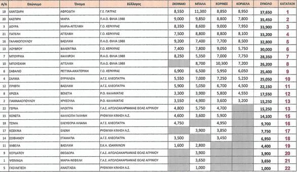 Πάτρα: Τα αποτελέσματα και οι νικήτριες στους αγώνες ρυθμικής γυμναστικής