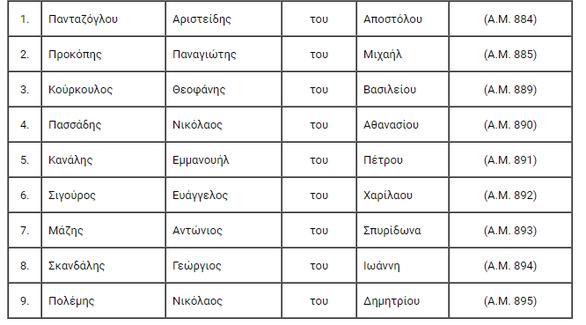 Κρίσεις Ανωτέρων Αξιωματικών Λιμενικού Σώματος - Ελληνικής Ακτοφυλακής