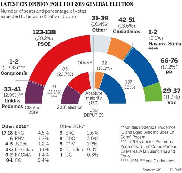Ισπανία: Νίκη των Σοσιαλιστών και κατάρρευση των Podemos δείχνει δημοσκόπηση
