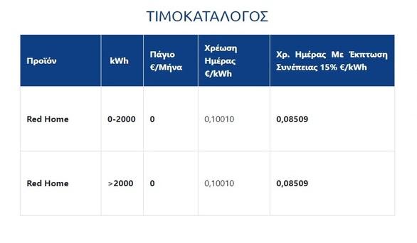 Όλοι οι πάροχοι ηλεκτρικού ρεύματος στην Ελλάδα, δείτε αναλυτικά τις εταιρίες και τις προσφορές τους
