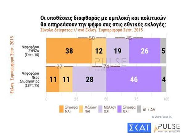 Μεγάλο προβάδισμα στη ΝΔ δίνει νέα δημοσκόπηση - 9% στις ευρωεκλογές, 9,5% στις εθνικές