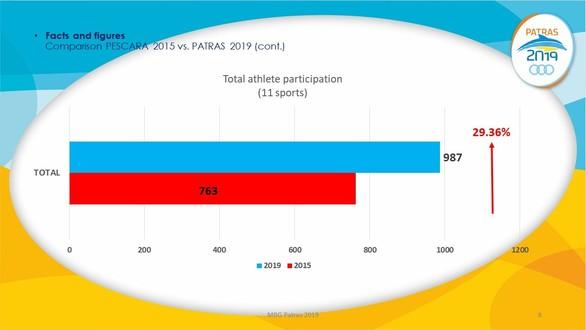 Έρχεται κόσμος στην Πάτρα για τους Παράκτιους Αγώνες - Αυξημένη η συμμετοχή των αθλητών