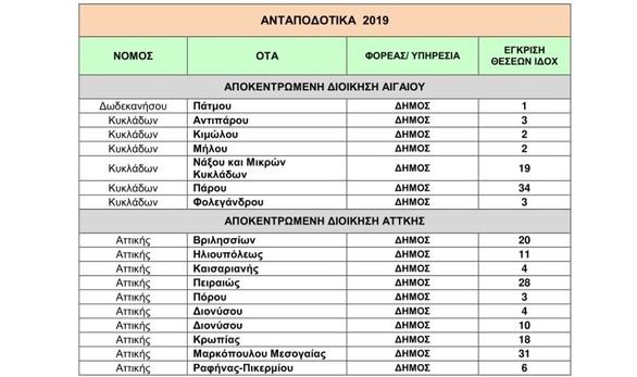 Δυτική Ελλάδα: Νέες προσλήψεις συμβασιούχων σε ΟΤΑ