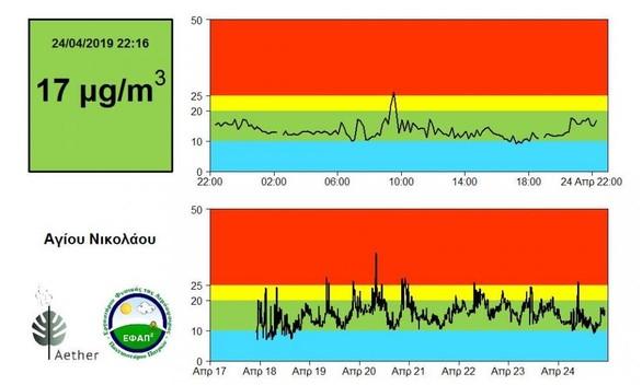Η σκόνη συνεχίζει να σκεπάζει την Πάτρα  - Αυξημένα τα μικροσωματίδια στην ατμόσφαιρα