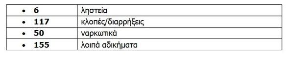 Δυτική Ελλάδα: Εξιχνιάστηκαν 328 υποθέσεις από την αστυνομία τον Απρίλιο
