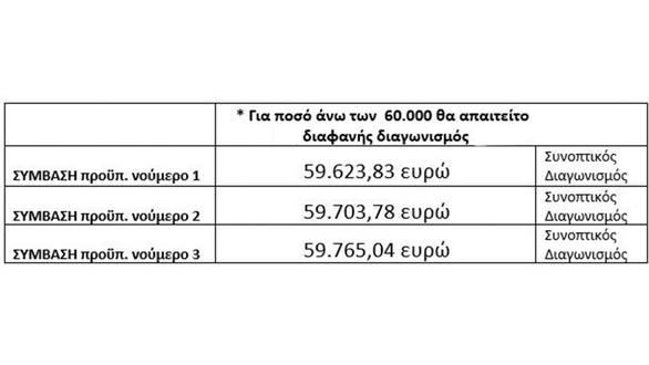 """""""Πρωτεύουσα Ξανά"""": Αντί για ένα ανοιχτό διαγωνισμό για τα απορρίμματα, ο κ. Πελετίδης έκανε τρεις συνοπτικούς (pics+video)"""
