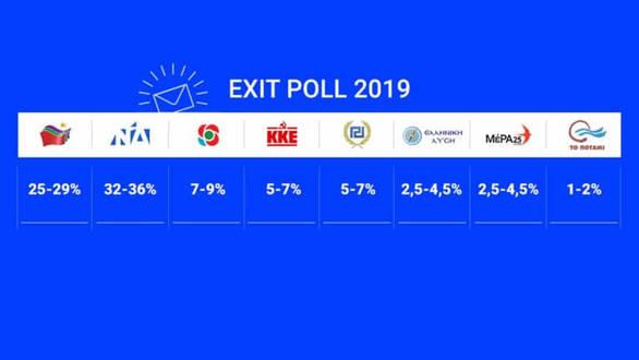 Tελικό Exit Poll - Μπροστά η ΝΔ με 8,5 μονάδες