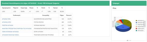Δείτε αποτελέσματα σε ΠΔΕ και δήμους Πάτρας, Αιγίου και Δυτικής Αχαΐας