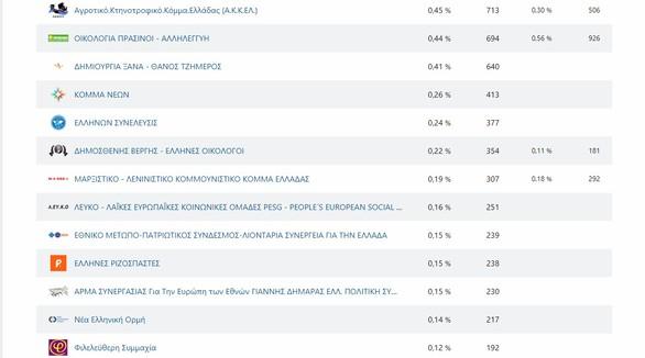 Ευρωεκλογές 2019: Τι ποσοστά παίρνει ο κάθε συνδυασμός στην Αχαΐα - Δείτε πίνακες