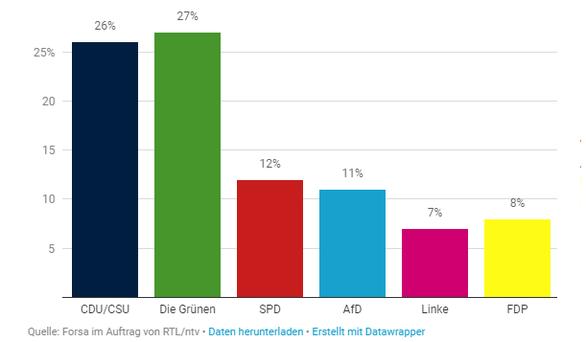 Πρώτο κόμμα οι Πράσινοι στη Γερμανία