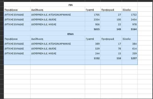 Πόσοι χιλιάδες υποψήφιοι δίνουν στην Δυτική Ελλάδα πανελλαδικές; - Δείτε πίνακα